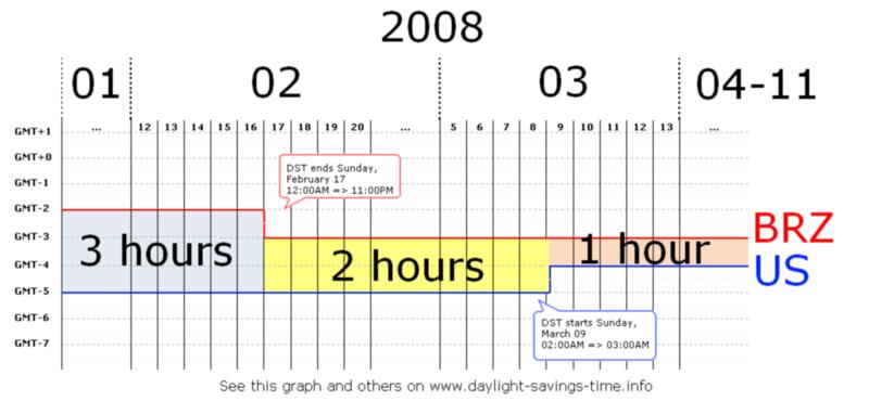 diferencia horaria entre espana y peru: