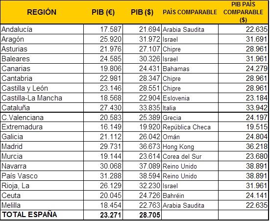 pib-percapita-espac3b1a-tabla.jpg