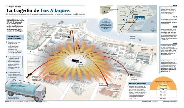 LOS ALFAQUES_Grafico