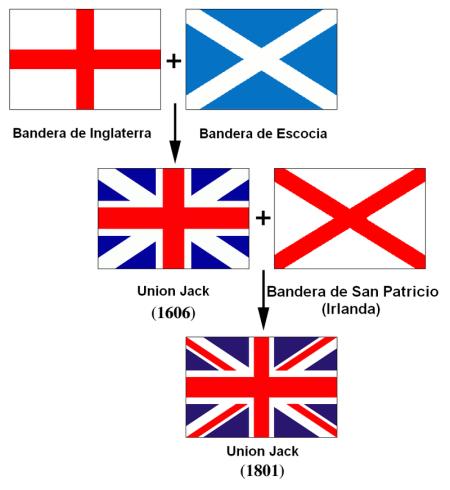 800px-Banderas_de_la_Union_Jack