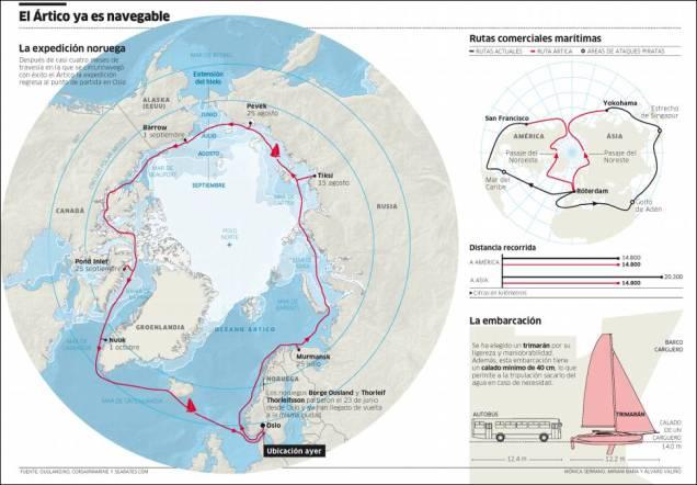 Pasajes Árticos