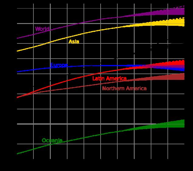 crecimiento continentes